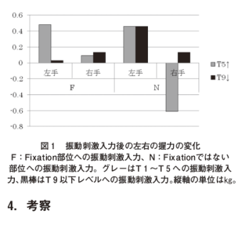 腹臥位下肢伸展挙上検査の有効性の検証 (握力検査を用いた右大脳優位性の結果から)の表紙