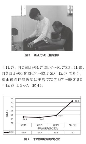 仙腸関節矯正が頚部伸展可動域に与える影響の表紙