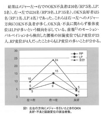 OKNの不良方向と頭頚部の変位に及ぼす右大脳優位性の表紙