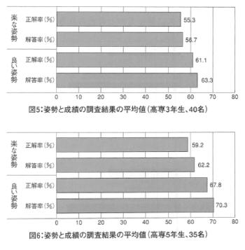 姿勢と計算成績との関係についての表紙