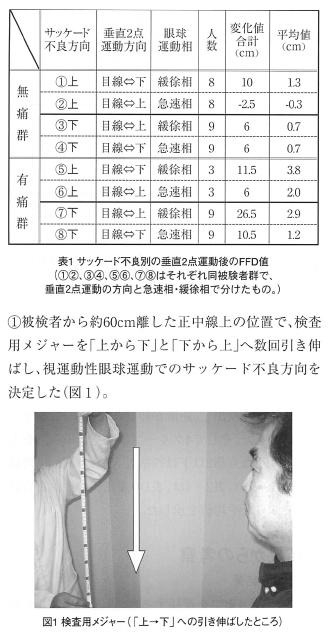 垂直眼球運動後の姿勢伸展筋の柔軟性の変化一眼球一頭部協調運動の神経学的関与の可能性一の表紙