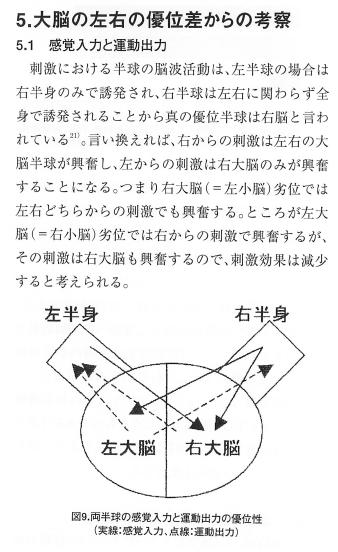環椎回旋可動域減少への刺激前後にみる平衡バランスの変化一右大脳優位性の視点から一の表紙