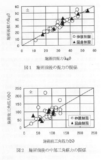 人体の筋力および重心動揺へ及ぼす筋紡錘刺激の影響の表紙