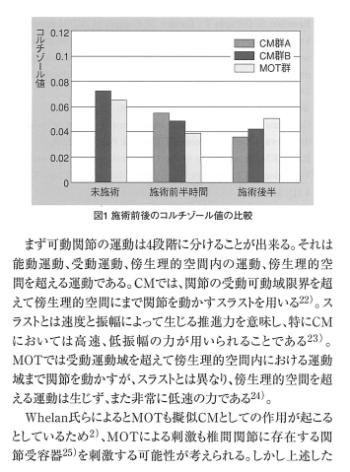 固有感覚入力が及ぼす内分泌系への影響一唾液コルチゾールレベルに関する予備研究一の表紙