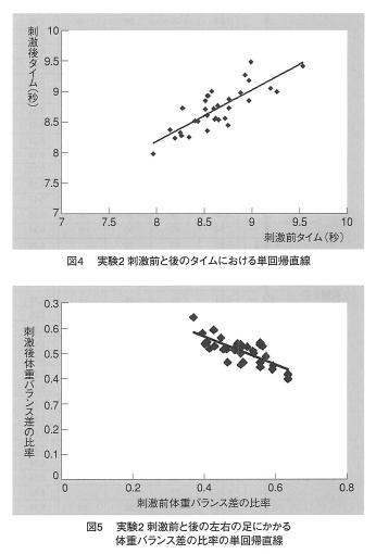 固有感覚刺激による姿勢改善と運動能力の向上についての表紙