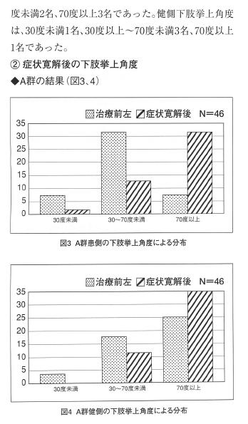 SLRを応用した腰痛治療の評価法の表紙